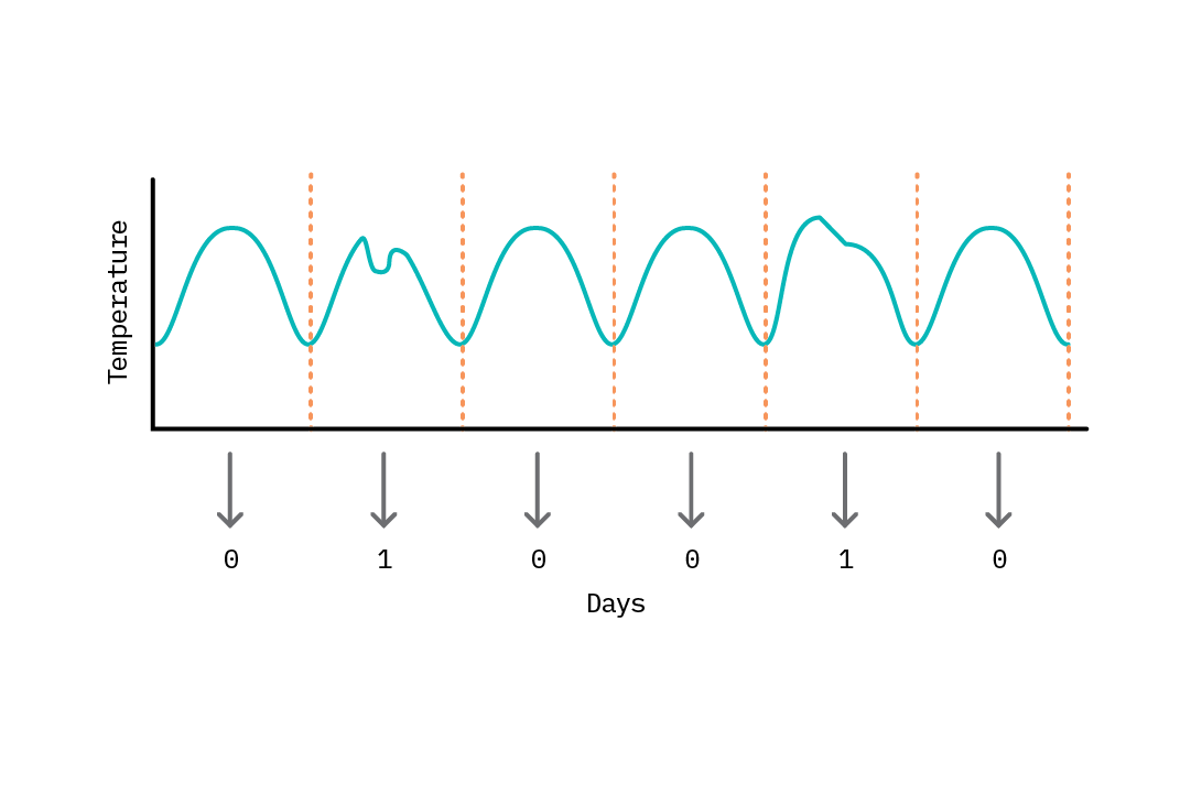 Temperature readings for a data center overseveral days can be discretized (sliced) into daily 24-hour readingsand labeled (0 for a normal average daily temperature, 1 for an abnormal temperature) toconstruct a dataset.
