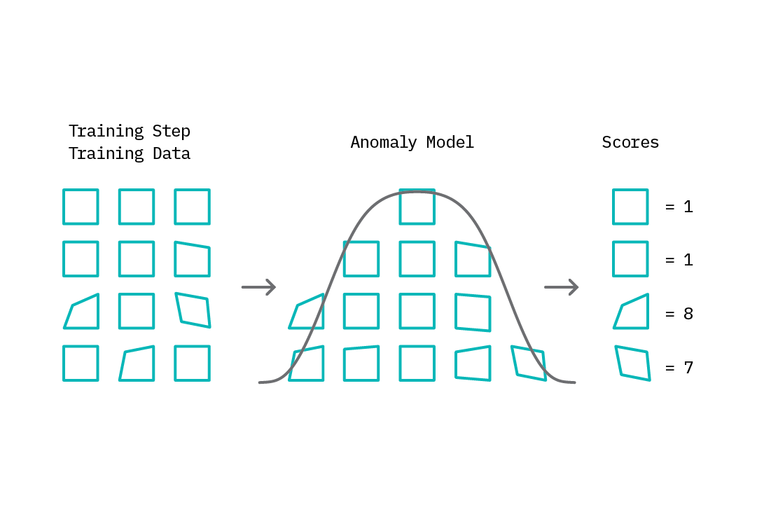 The training step in the anomaly detection loop: based ondata (which may or may not contain abnormal samples), the anomaly detection model learns amodel of normal behavior which it uses to assign anomaly scores.