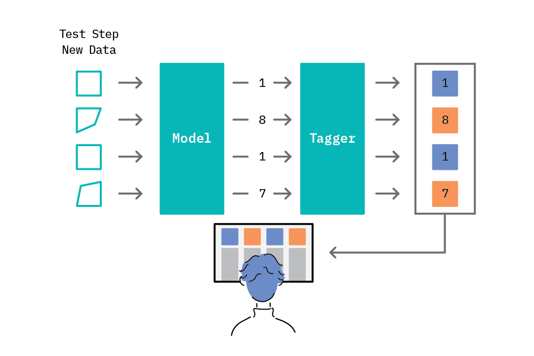 The test step in the anomaly detection loop.