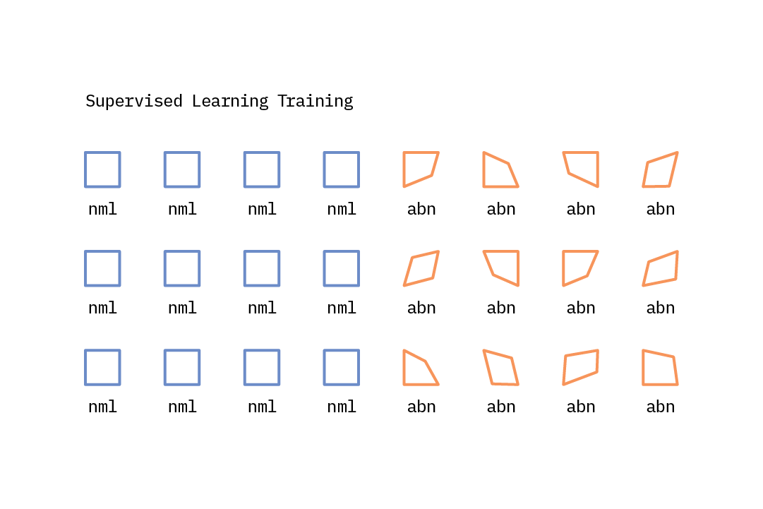An illustration of supervised learning.