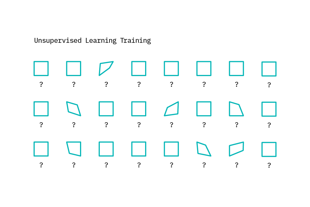An illustration of unsupervised learning.