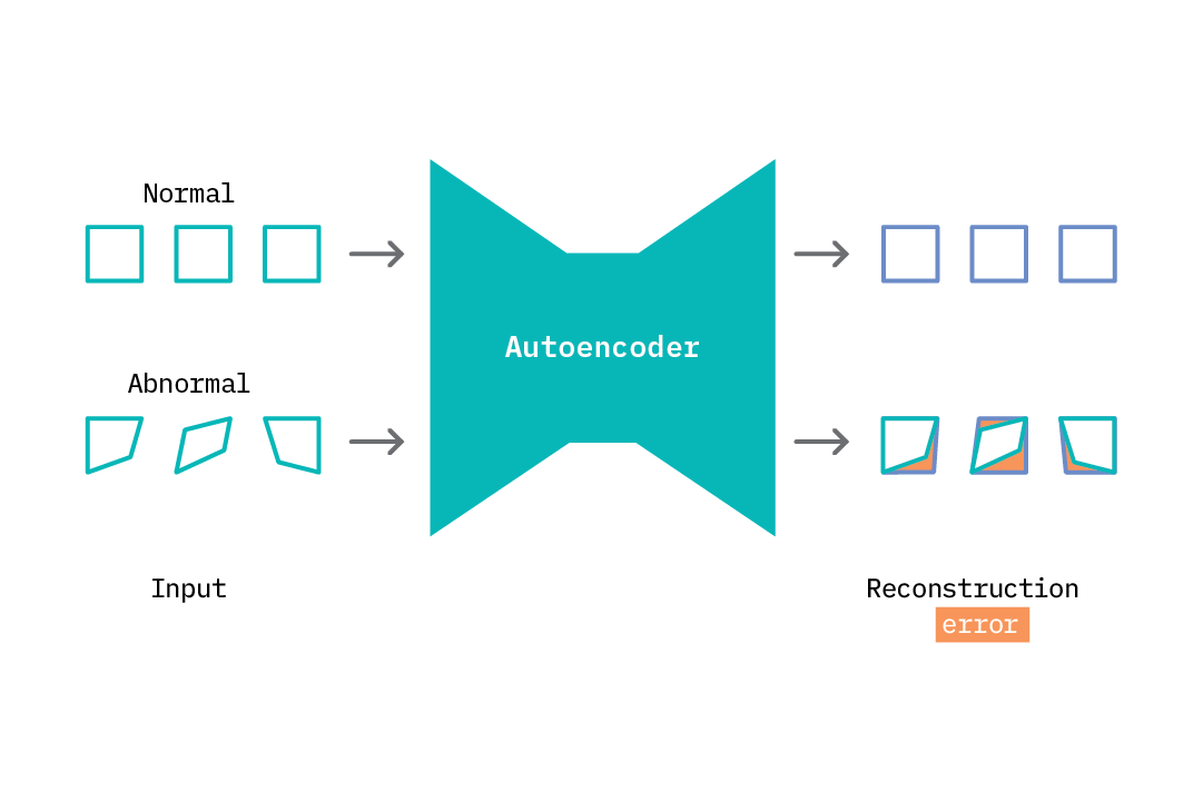 The use of autoencoders for anomaly detection.