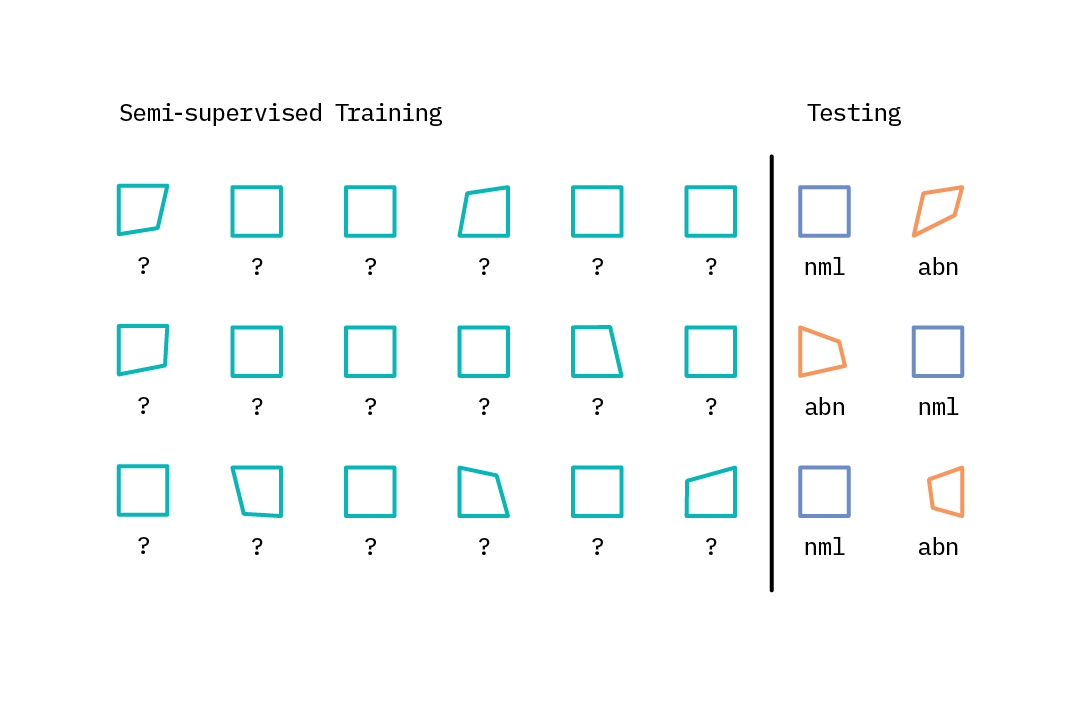 An illustration of semi-supervised learning