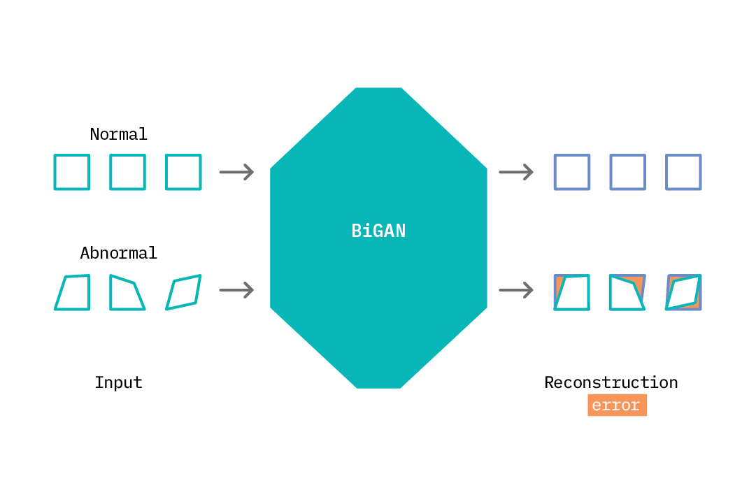 A BiGAN applied to the task of anomaly detection.